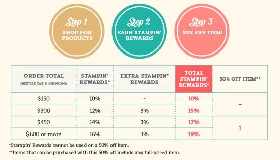 Stampin_Rewards_Chart